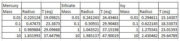 Equilibrium Temperatures