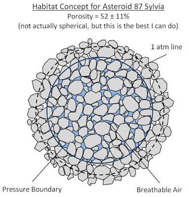 Sylvia habitat concept