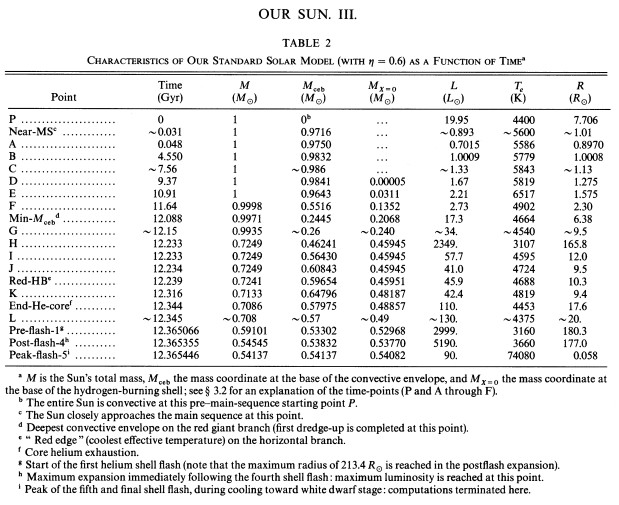 BSK - 1993 - Table 2