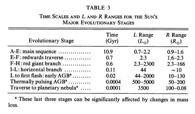 BSK - 1993 - Table 3