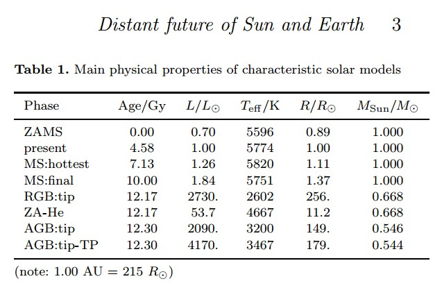 Distant future of Sun and Earth - table